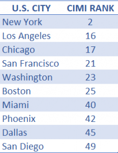 CIMI 2019 Ranks for US Cities