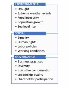 ESG factor list