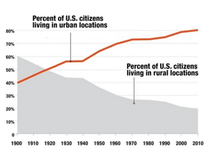 Population shift from rural to cities