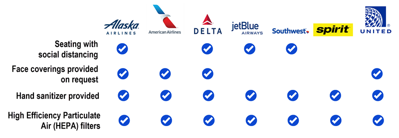 Inflight policies and equipment